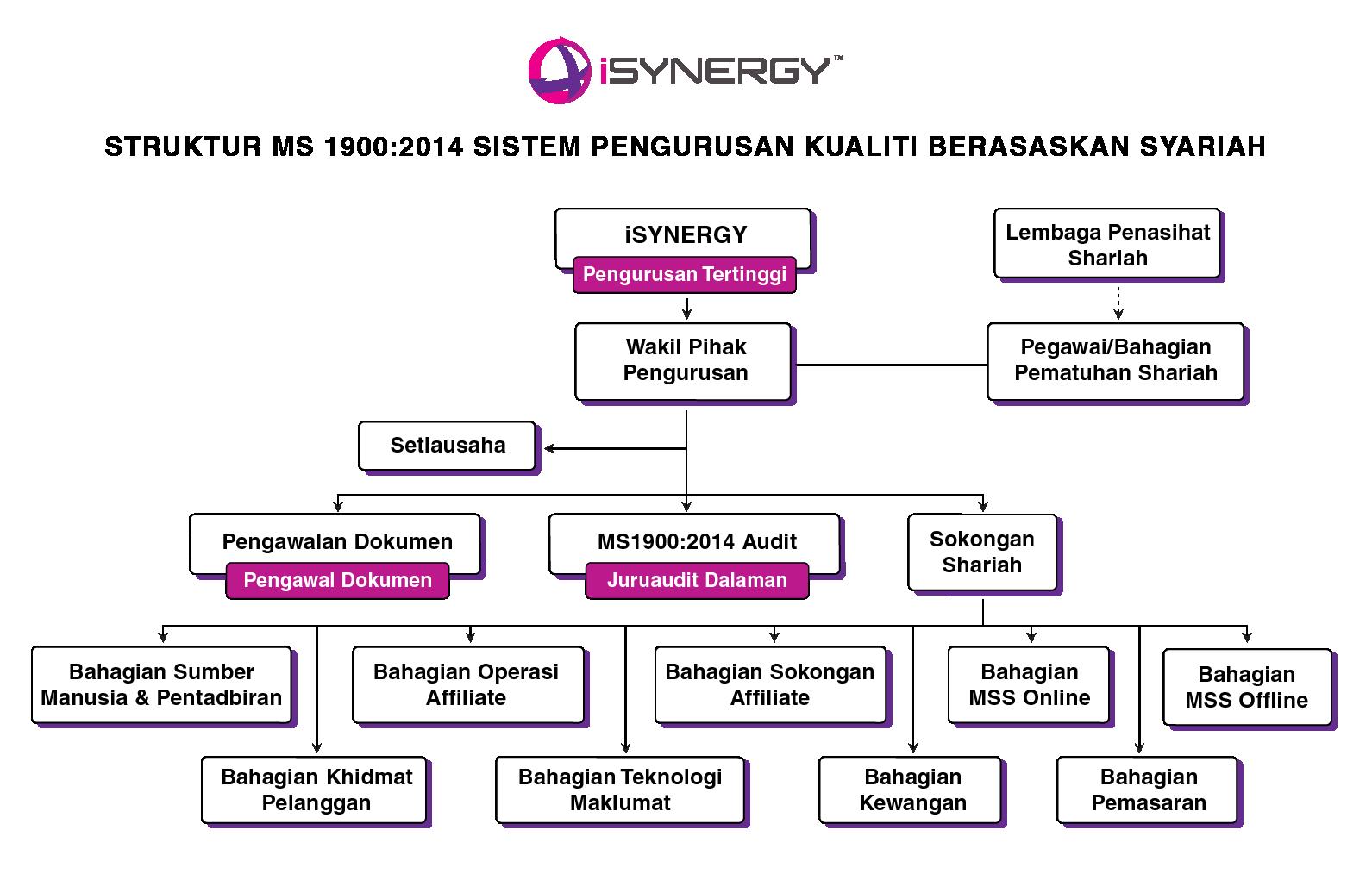 iSYNERGY_StrukturBahagianPematuhanShariah_V.201912-01